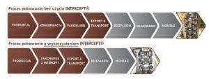 Korzyści z zastosowania technologii Intercept